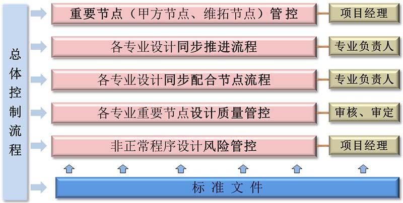 综合体项目模块化设计管控流程研发
